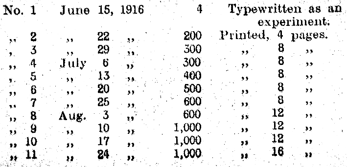 N-T-F early circulation figures